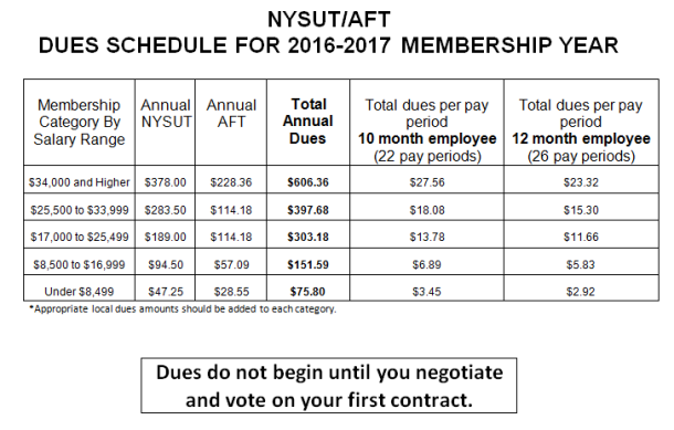 nysut-aft-dues-schedule